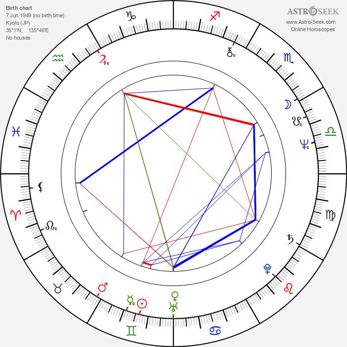 Shirô Kishibe - Astrology Natal Birth Chart