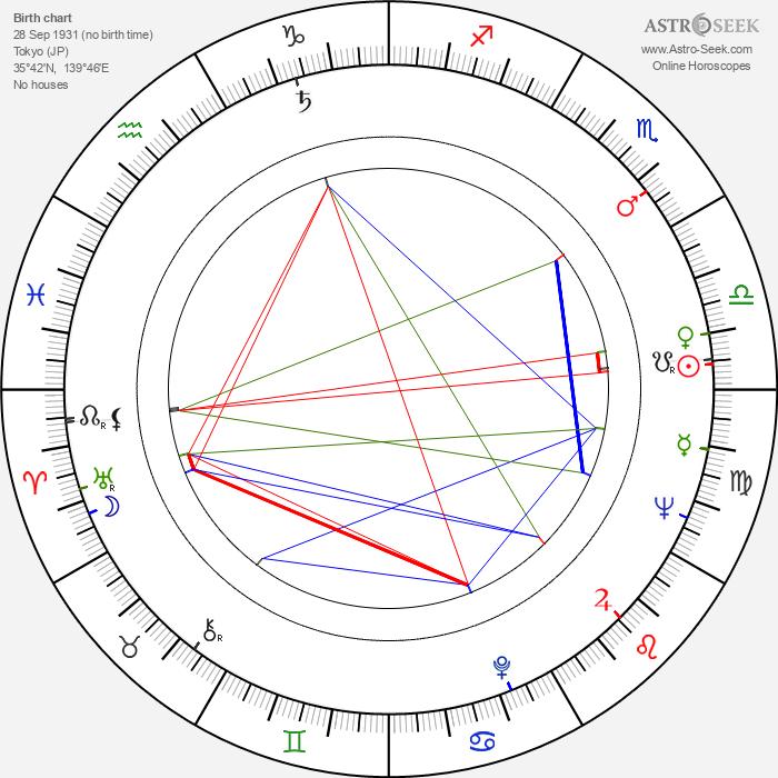 Shirô Moritani - Astrology Natal Birth Chart