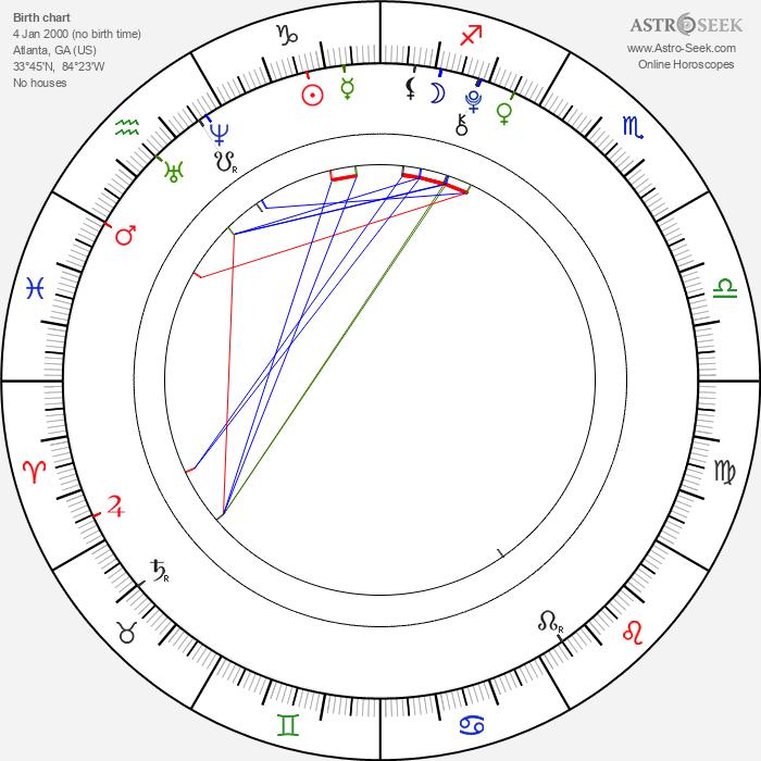 Sho Dixon - Astrology Natal Birth Chart
