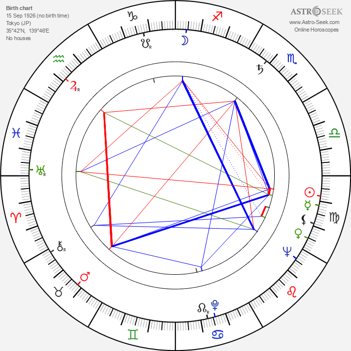 Shôhei Imamura - Astrology Natal Birth Chart