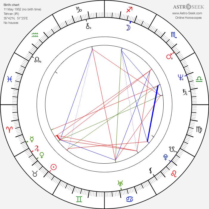 Shohreh Aghdashloo - Astrology Natal Birth Chart