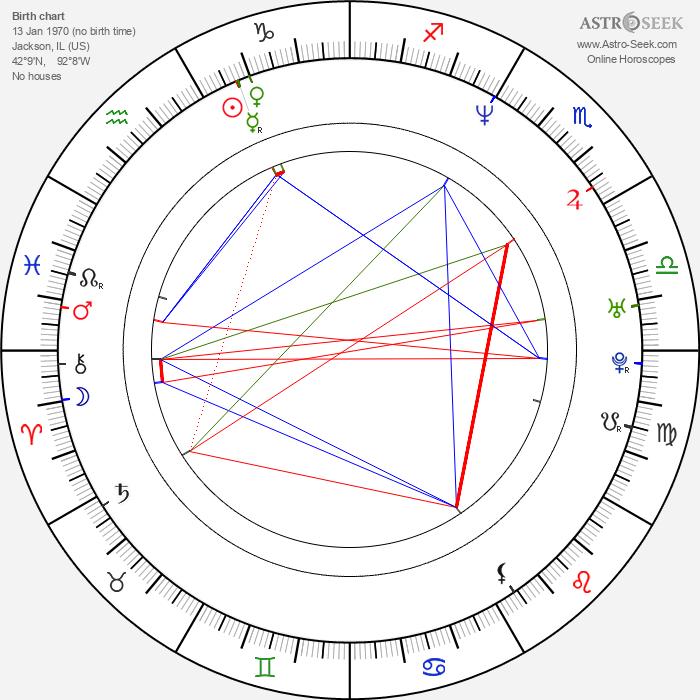 Shonda Rhimes - Astrology Natal Birth Chart