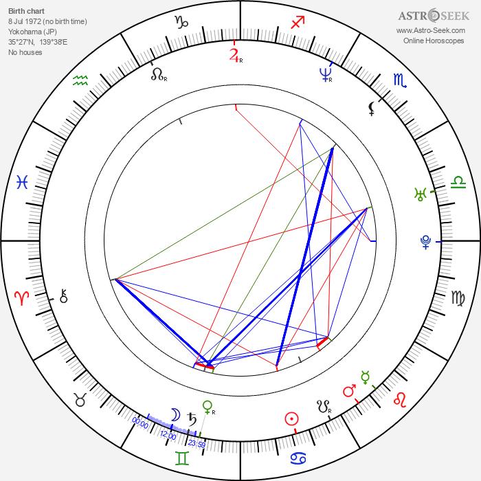 Shôsuke Tanihara - Astrology Natal Birth Chart