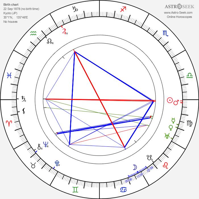 Shôzô Makino - Astrology Natal Birth Chart