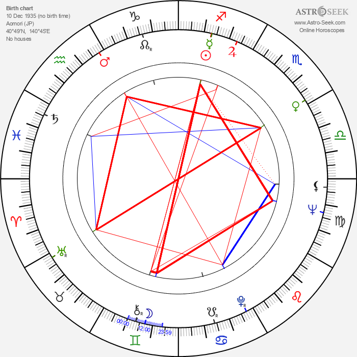 Shûji Terayama - Astrology Natal Birth Chart