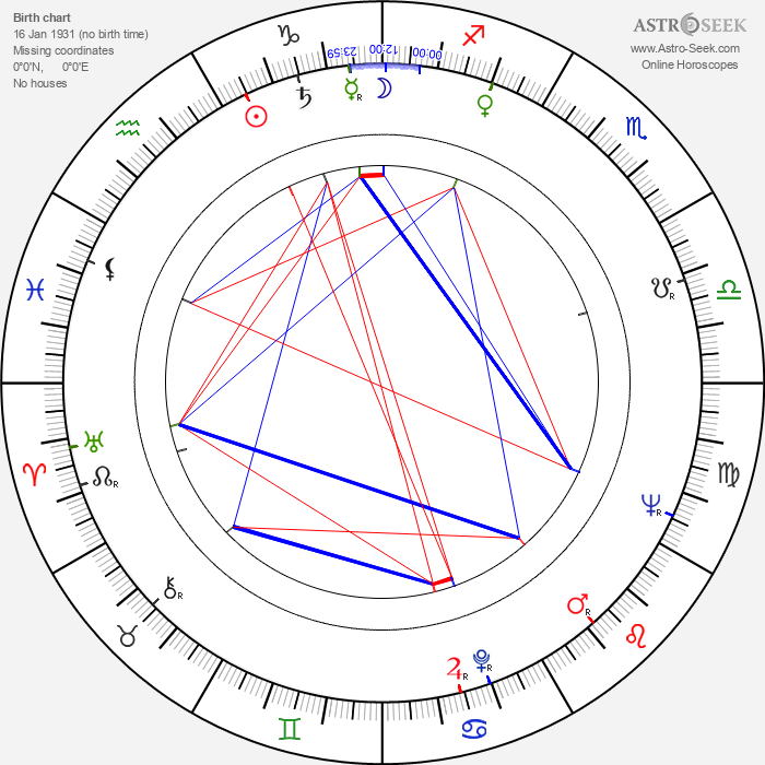 Shukhrat Abbasov - Astrology Natal Birth Chart