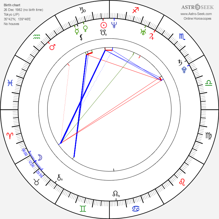 Shun Oguri - Astrology Natal Birth Chart