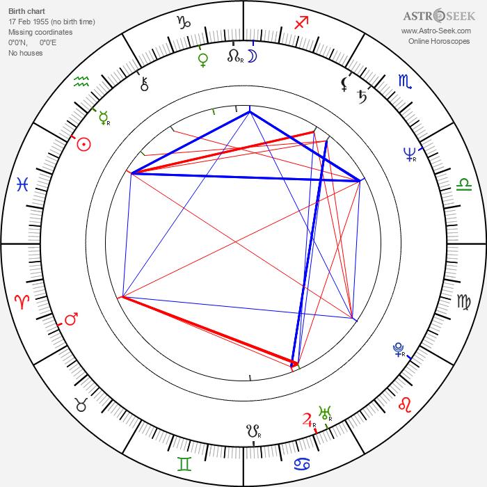 Shun Sugata - Astrology Natal Birth Chart