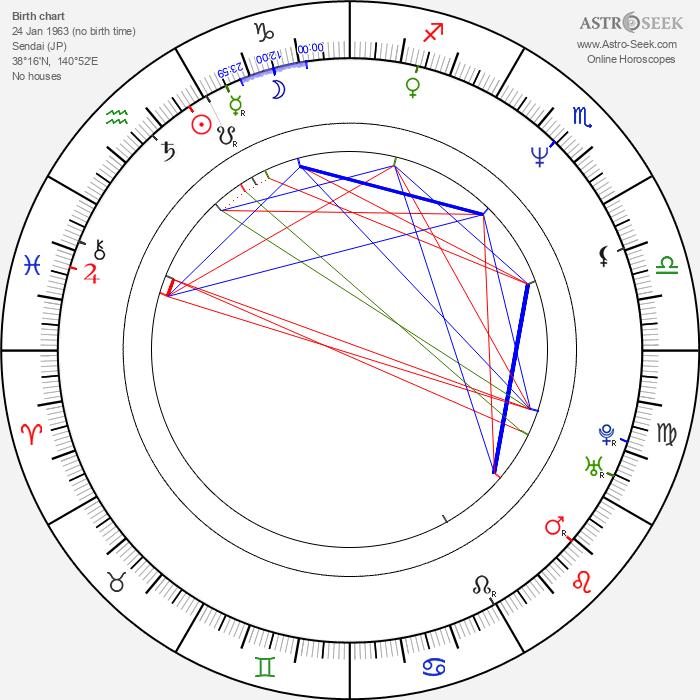 Shunji Iwai - Astrology Natal Birth Chart