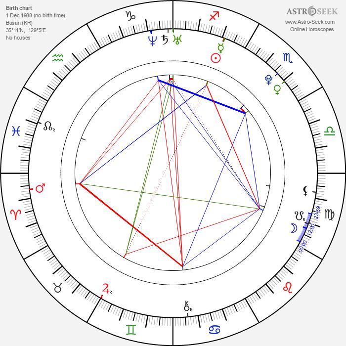 Si-wan Yim - Astrology Natal Birth Chart