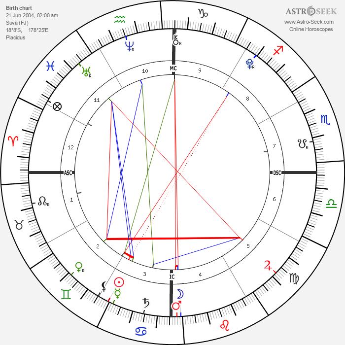 Siamese Twins Lata - Astrology Natal Birth Chart