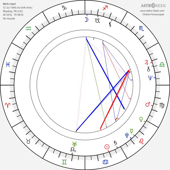 Sian Barbara Allen - Astrology Natal Birth Chart