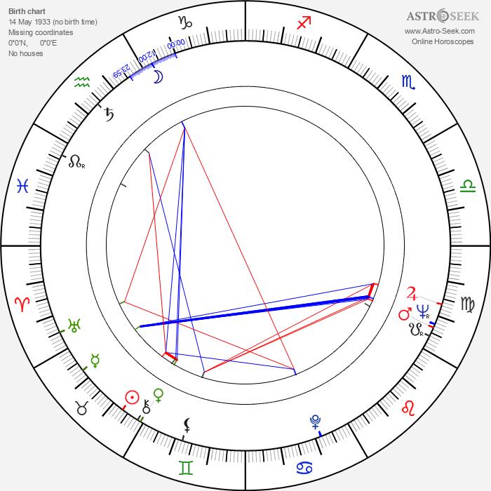 Siân Phillips - Astrology Natal Birth Chart