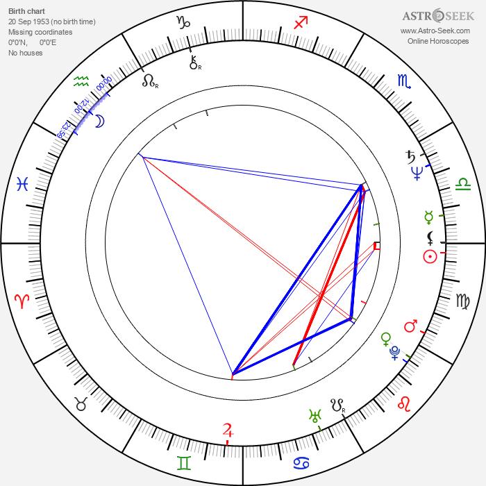 Sian Thomas - Astrology Natal Birth Chart