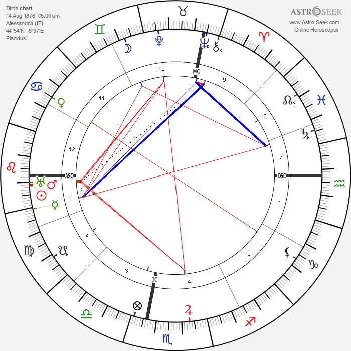 Sibilla Aleramo - Astrology Natal Birth Chart