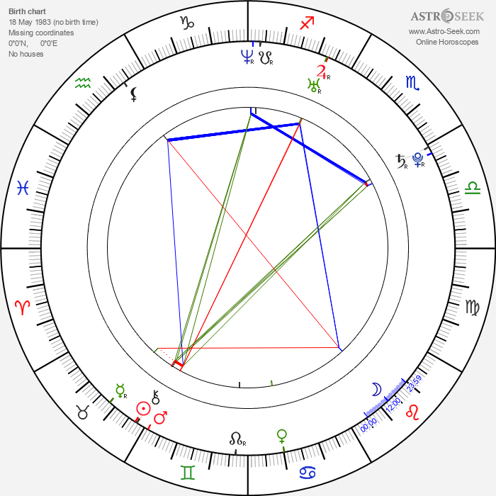 Šičinosuke Nakamura - Astrology Natal Birth Chart