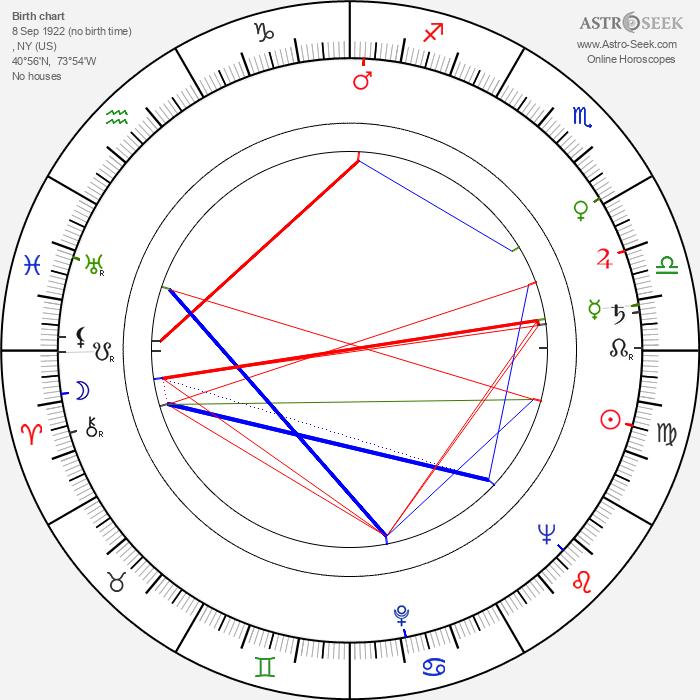 Sid Caesar - Astrology Natal Birth Chart