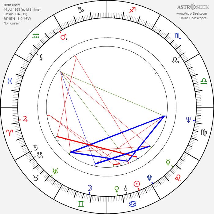 Sid Haig - Astrology Natal Birth Chart