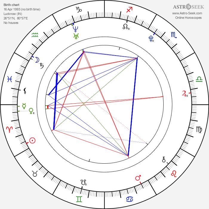 Siddarth Mahadevan - Astrology Natal Birth Chart