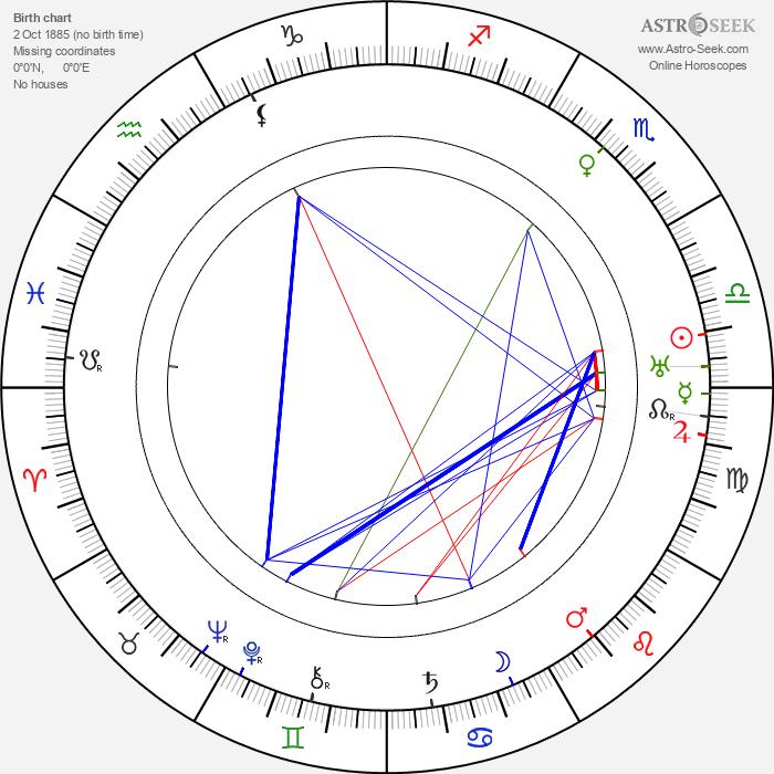 Sidney Easton - Astrology Natal Birth Chart