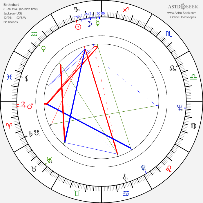 Sidney Ganis - Astrology Natal Birth Chart