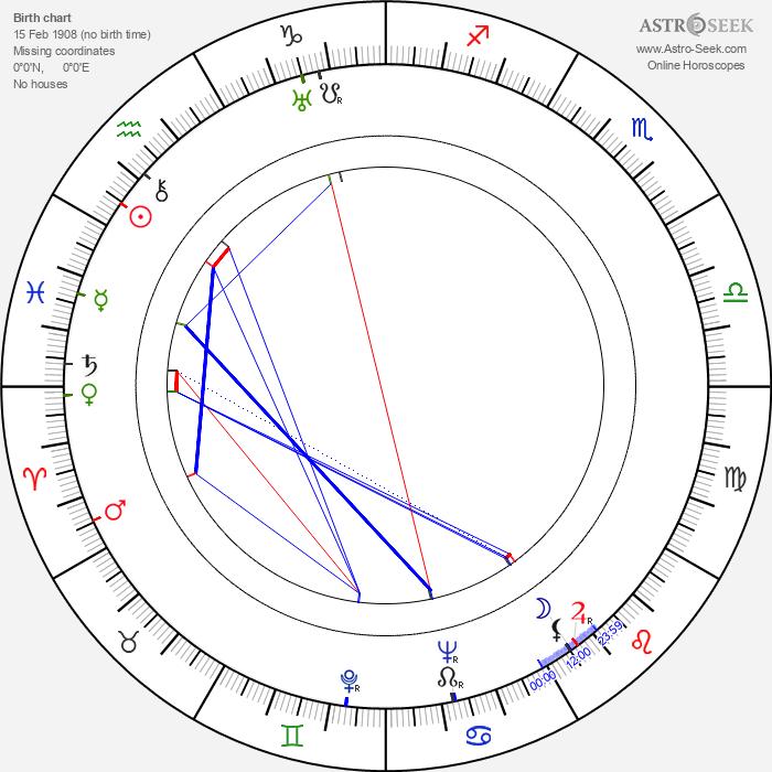 Sidney Gilliat - Astrology Natal Birth Chart