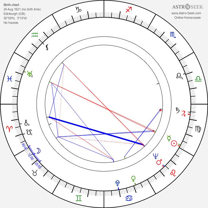 Sidney Hayers - Astrology Natal Birth Chart