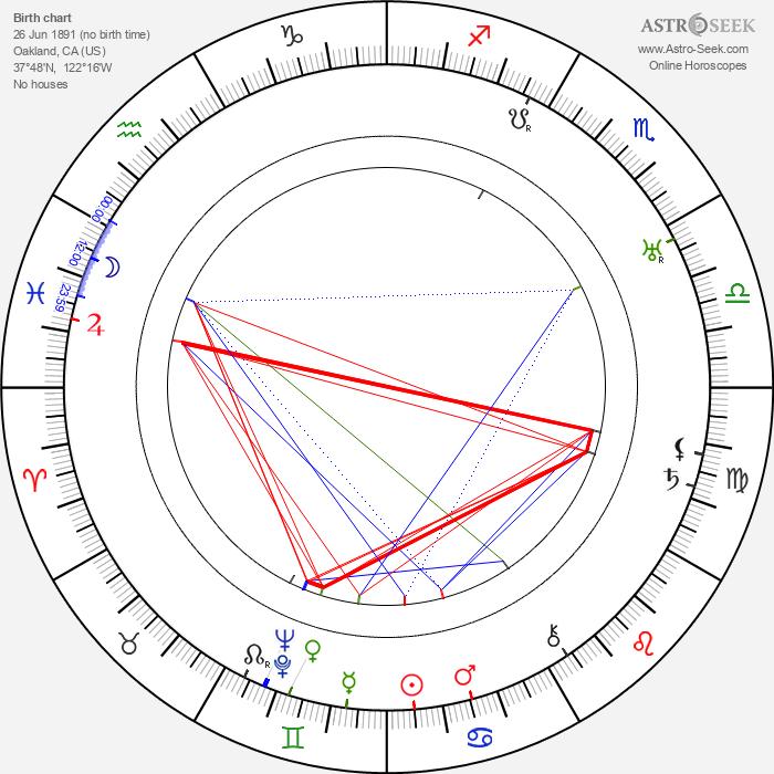 Sidney Howard - Astrology Natal Birth Chart