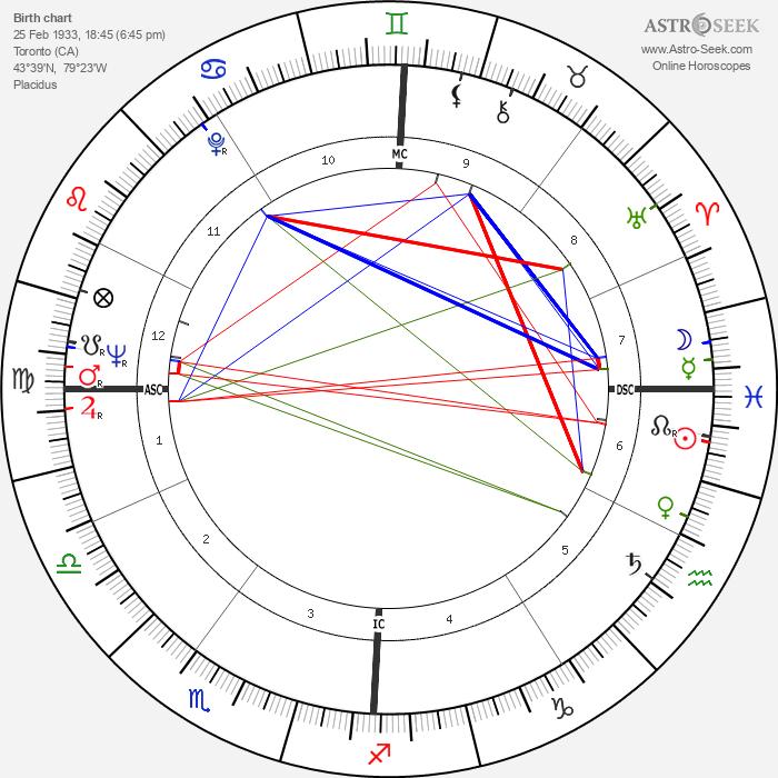 Sidney J. Furie - Astrology Natal Birth Chart