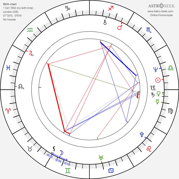 Sidney Kean - Astrology Natal Birth Chart