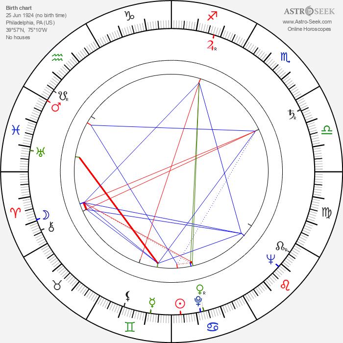 Sidney Lumet - Astrology Natal Birth Chart