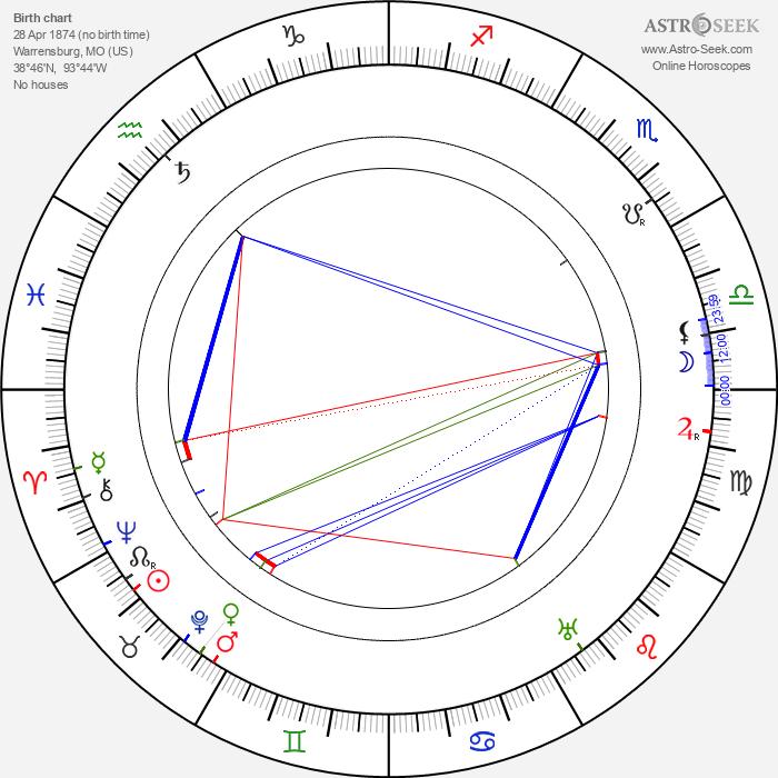 Sidney Toler - Astrology Natal Birth Chart