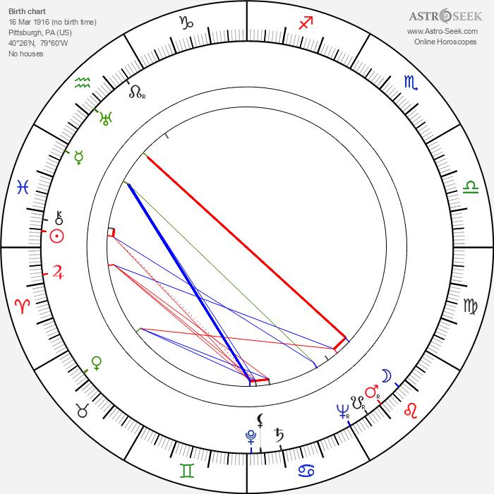 Sidney W. Pink - Astrology Natal Birth Chart