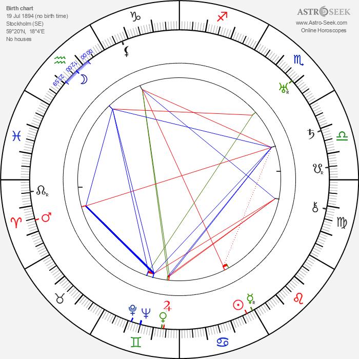 Siegfried Fischer - Astrology Natal Birth Chart