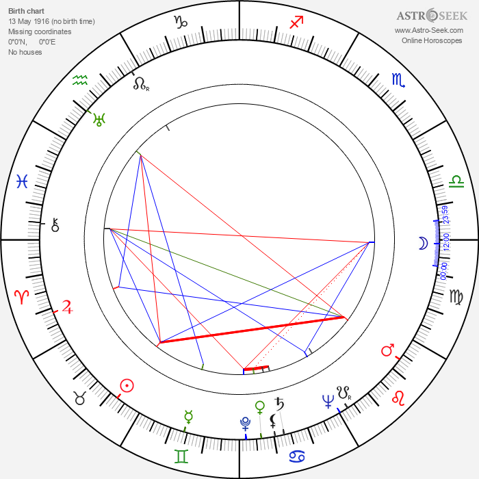 Siegfried Göhler - Astrology Natal Birth Chart