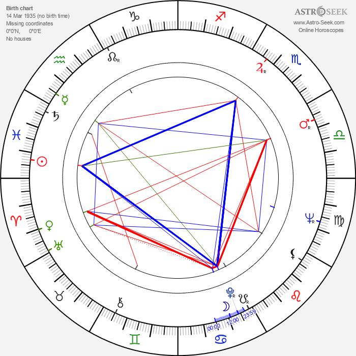 Siegfried Kühn - Astrology Natal Birth Chart