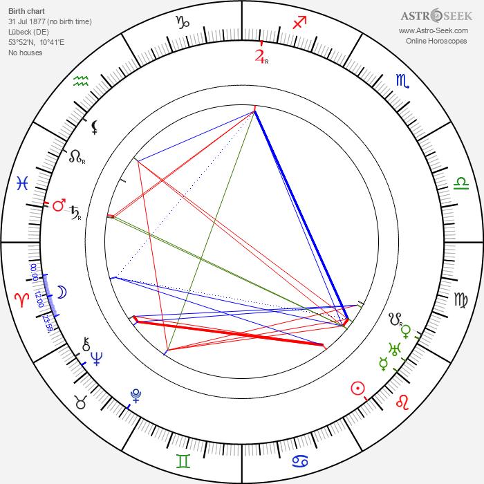Siegfried Philippi - Astrology Natal Birth Chart