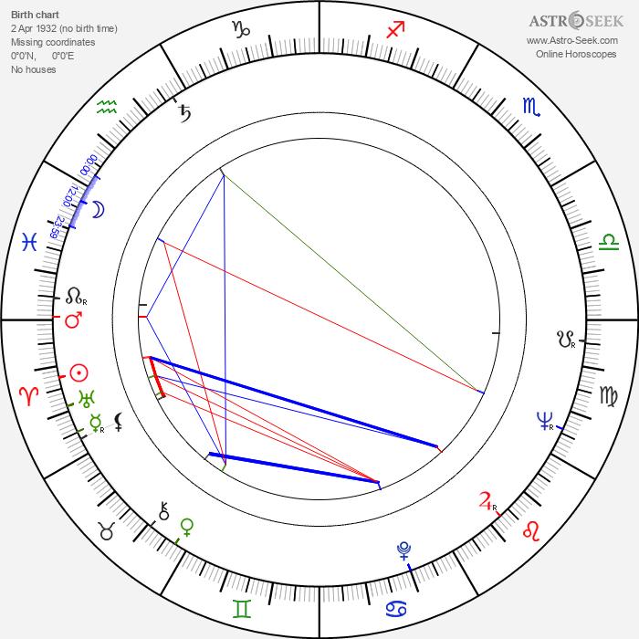 Siegfried Rauch - Astrology Natal Birth Chart