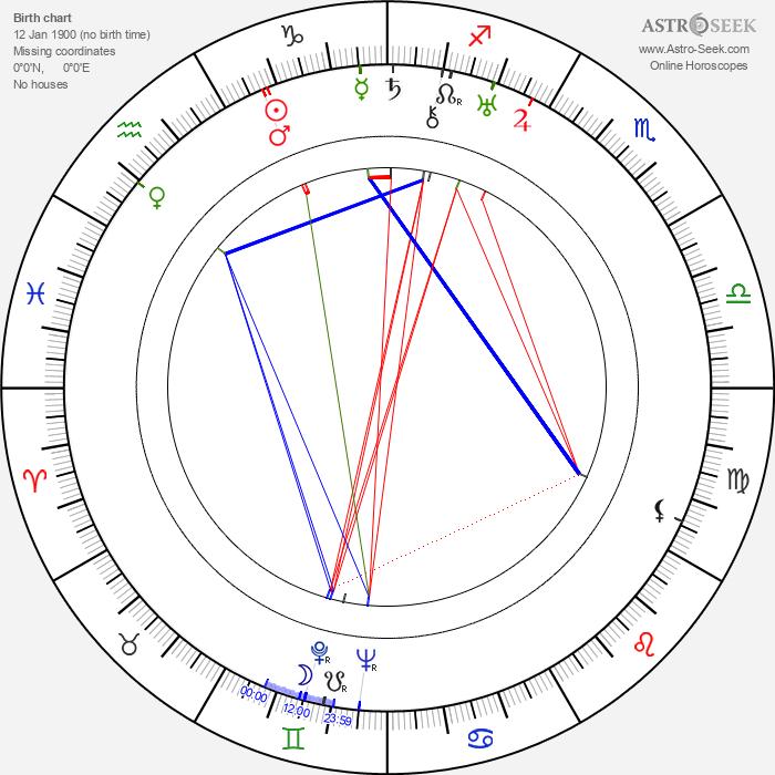 Siegfried Schürenberg - Astrology Natal Birth Chart