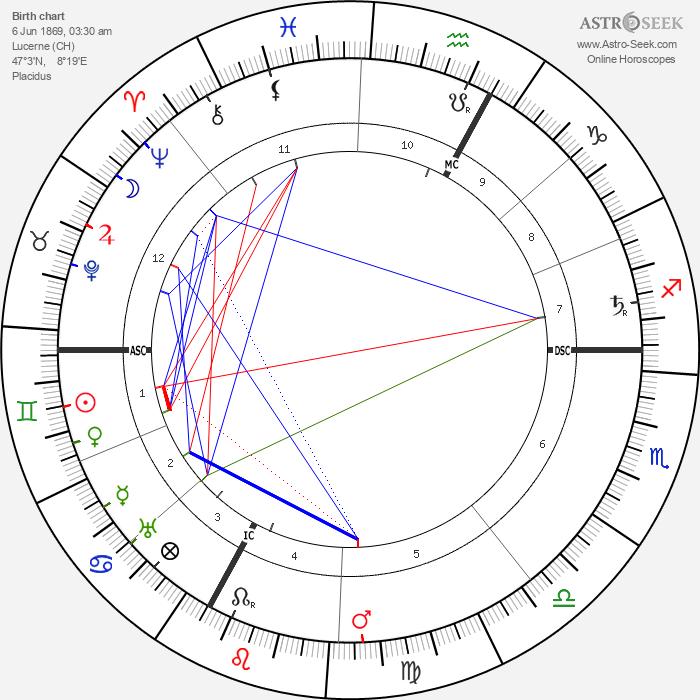 Siegfried Wagner - Astrology Natal Birth Chart