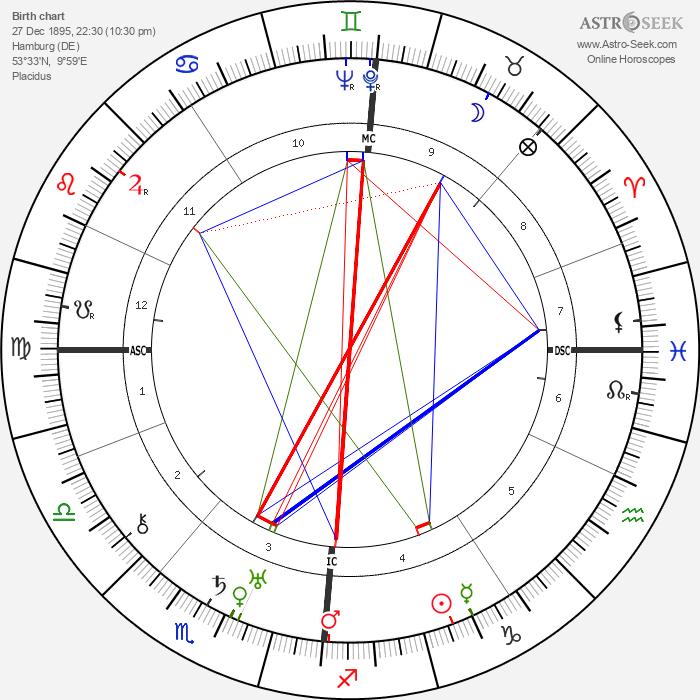 Sig Arno - Astrology Natal Birth Chart