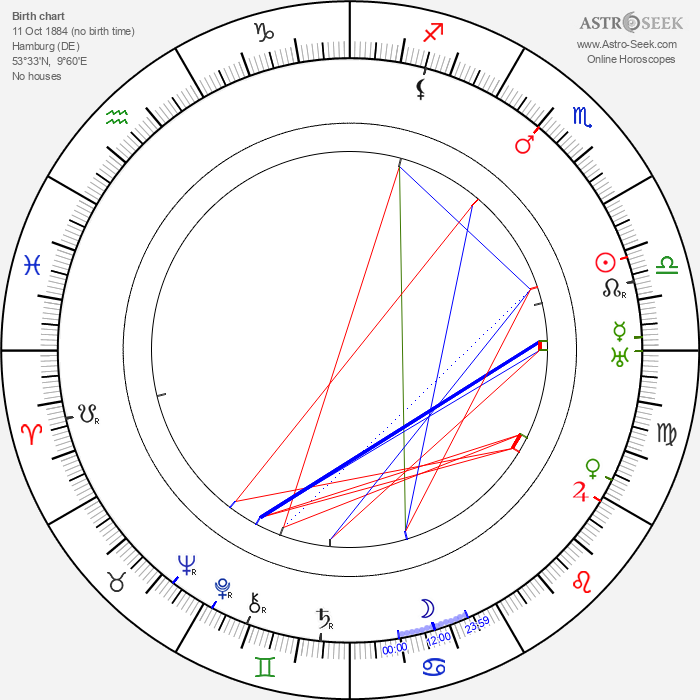 Sig Ruman - Astrology Natal Birth Chart