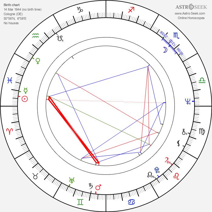 Sigi Rothemund - Astrology Natal Birth Chart
