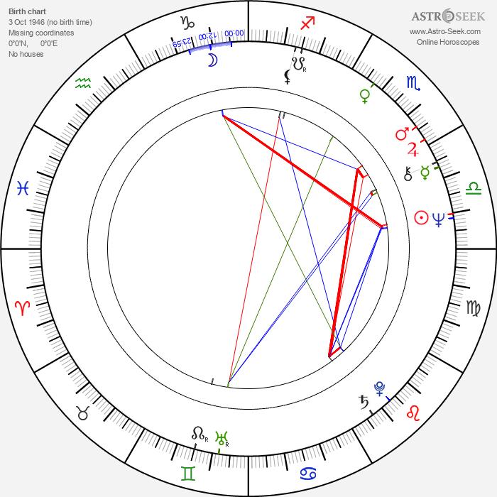 Sigmar Solbach - Astrology Natal Birth Chart