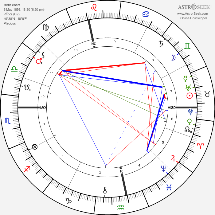 Sigmund Freud - Astrology Natal Birth Chart