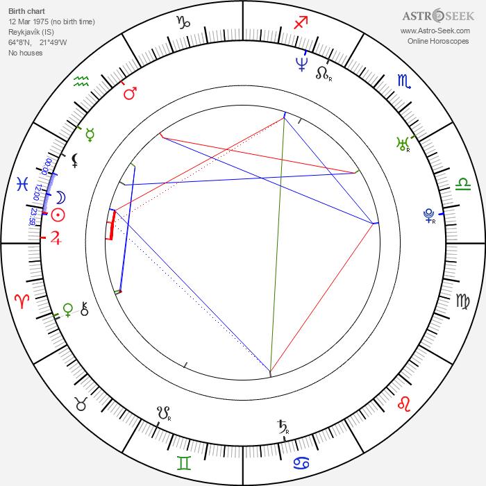 Sigmundur Davíð Gunnlaugsson - Astrology Natal Birth Chart