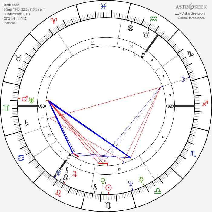 Sigrid Gebel - Astrology Natal Birth Chart