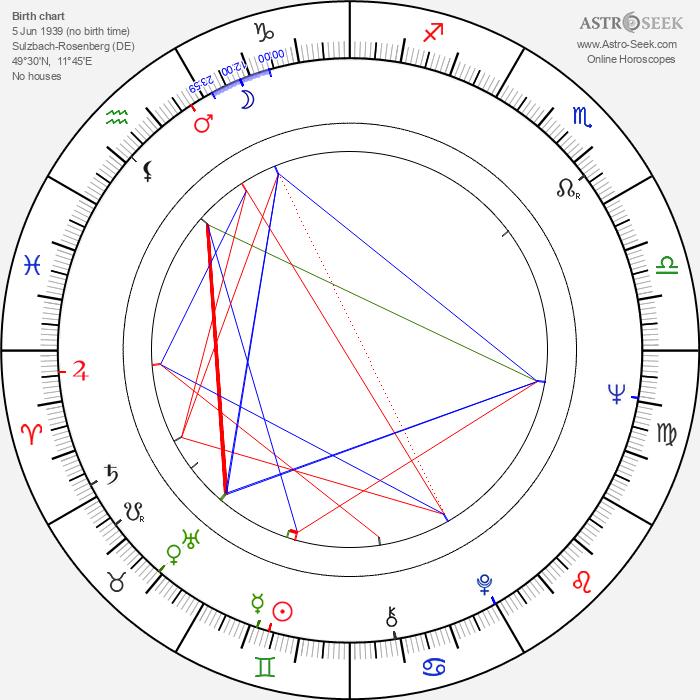 Sigrid-Maria Größing - Astrology Natal Birth Chart