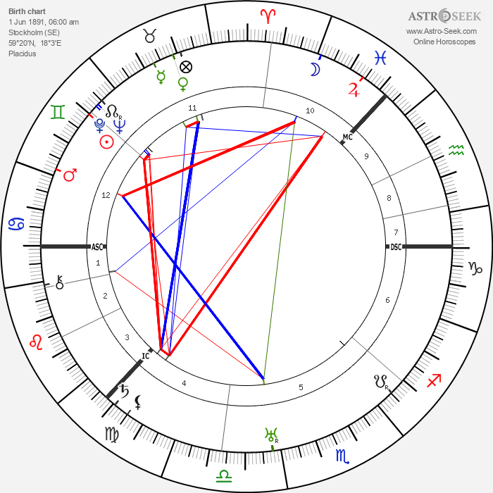 Sigrid Onegin - Astrology Natal Birth Chart