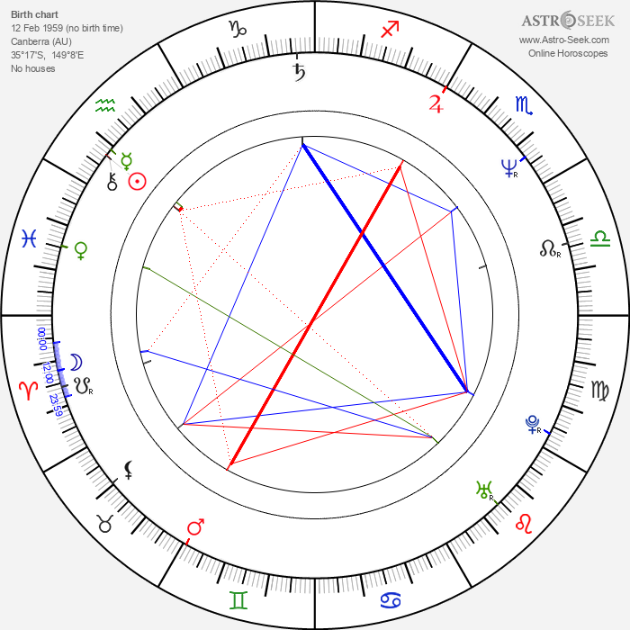 Sigrid Thornton - Astrology Natal Birth Chart